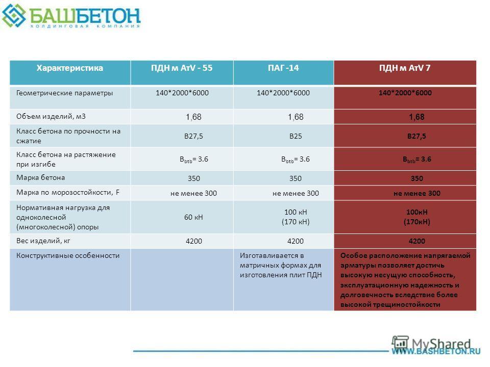 ХарактеристикаПДН м АтV - 55ПАГ -14ПДН м АтV 7 Геометрические параметры140*2000*6000 Объем изделий, м3 1,68 Класс бетона по прочности на сжатие В27,5В25В27,5 Класс бетона на растяжение при изгибе В btb = 3.6 Марка бетона 350 Марка по морозостойкости,