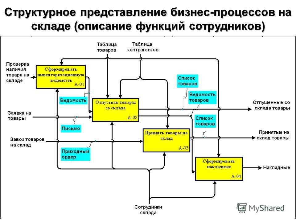 Структурное представление бизнес-процессов на складе (описание функций сотрудников)