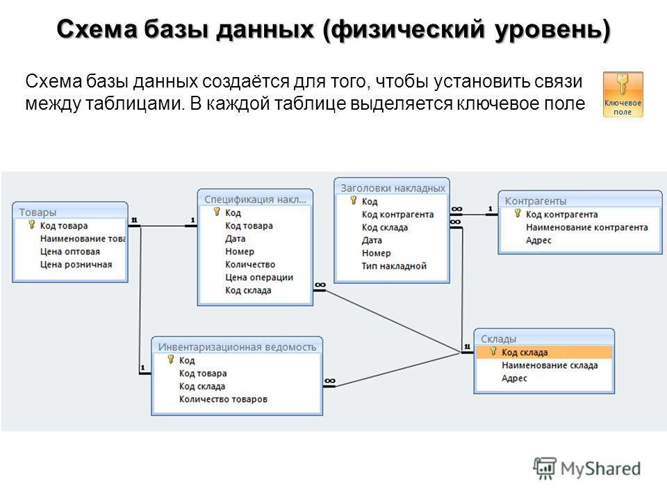 Для чего создаётся схема данных