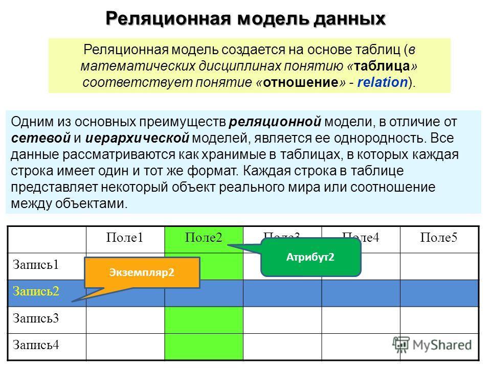Реляционная модель данных Реляционная модель создается на основе таблиц (в математических дисциплинах понятию «таблица» соответствует понятие «отношение» - relation). Одним из основных преимуществ реляционной модели, в отличие от сетевой и иерархичес