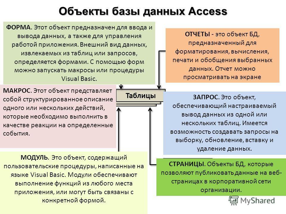 Объекты базы данных Access Отчеты Макросы Страницы Запросы Модули Формы Таблицы ОТЧЕТЫ - это объект БД, предназначенный для форматирования, вычисления, печати и обобщения выбранных данных. Отчет можно просматривать на экране ФОРМА. Этот объект предна