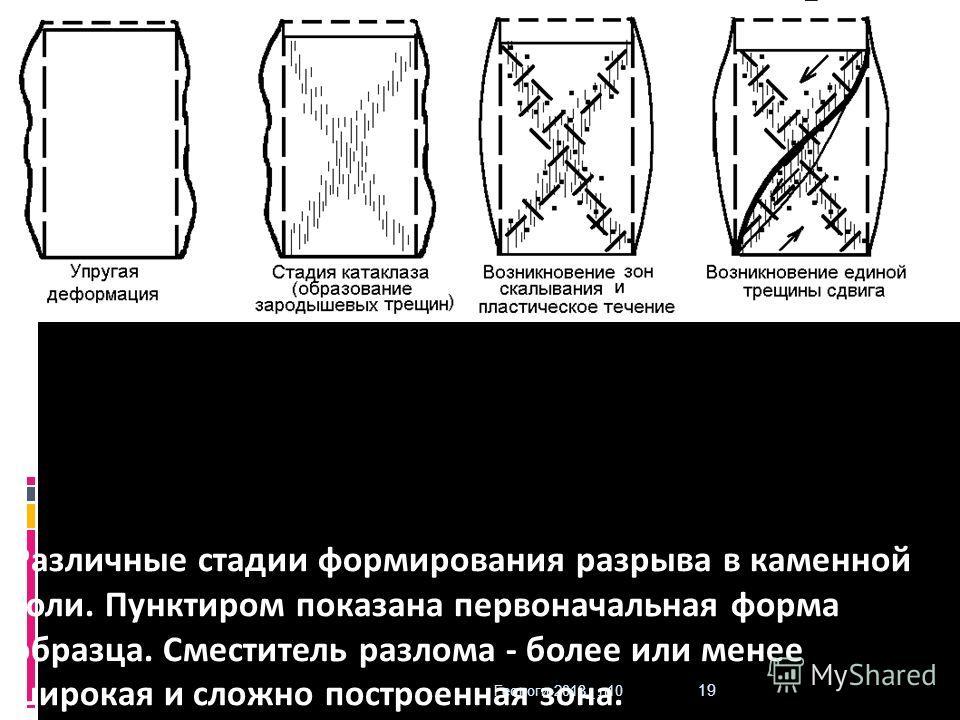 Геологи-2013_ л10 19 Различные стадии формирования разрыва в каменной соли. Пунктиром показана первоначальная форма образца. Сместитель разлома - более или менее широкая и сложно построенная зона.