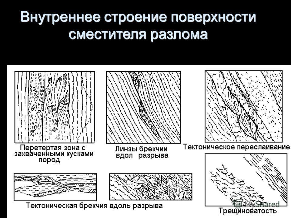 Геологи-2013_ л10 21 Внутреннее строение поверхности сместителя разлома