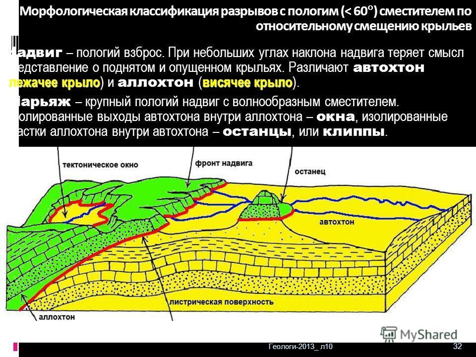 Геологи-2013_ л10 32 Морфологическая классификация разрывов с пологим (< 60 ) сместителем по относительному смещению крыльев лежачее крыловисячее крыло Надвиг – пологий взброс. При небольших углах наклона надвига теряет смысл представление о поднятом