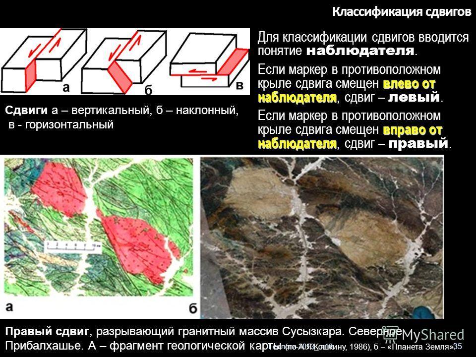 Геологи-2013_ л10 35 Классификация сдвигов Для классификации сдвигов вводится понятие наблюдателя. влево от наблюдателя Если маркер в противоположном крыле сдвига смещен влево от наблюдателя, сдвиг – левый. вправо от наблюдателя Если маркер в противо