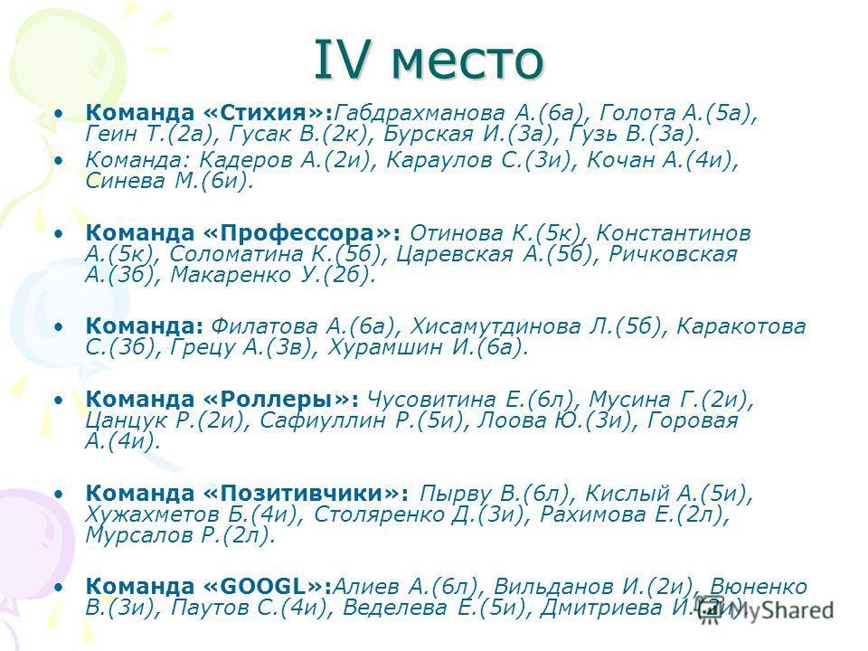 IV место Команда «Стихия»:Габдрахманова А.(6а), Голота А.(5а), Геин Т.(2а), Гусак В.(2к), Бурская И.(3а), Гузь В.(3а). Команда: Кадеров А.(2и), Караулов С.(3и), Кочан А.(4и), Синева М.(6и). Команда «Профессора»: Отинова К.(5к), Константинов А.(5к), С
