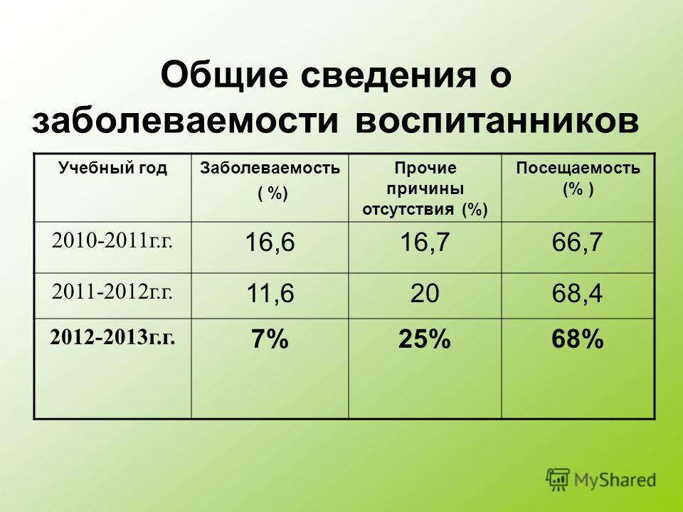 Общие сведения о заболеваемости воспитанников Учебный годЗаболеваемость ( %) Прочие причины отсутствия (%) Посещаемость (% ) 2010-2011г.г. 16,616,766,7 2011-2012г.г. 11,62068,4 2012-2013г.г. 7%25%68%