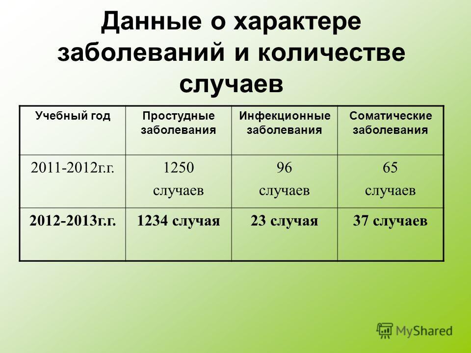 Данные о характере заболеваний и количестве случаев Учебный годПростудные заболевания Инфекционные заболевания Соматические заболевания 2011-2012г.г.1250 случаев 96 случаев 65 случаев 2012-2013г.г.1234 случая23 случая37 случаев