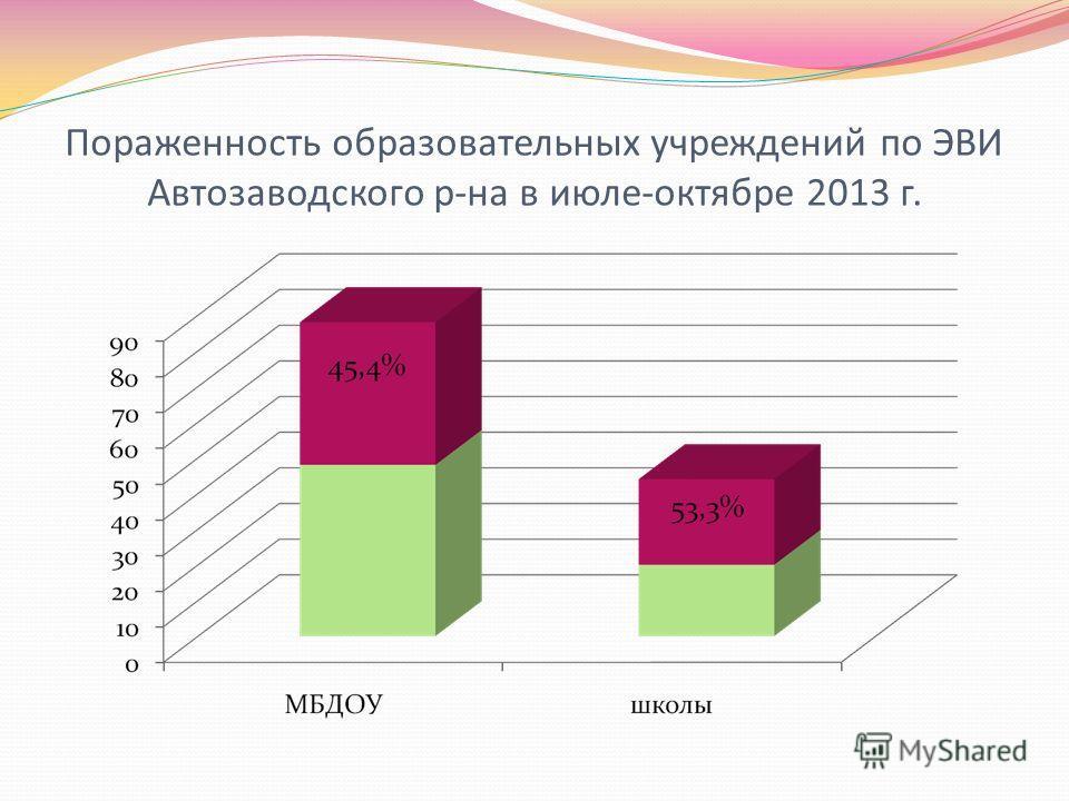 Пораженность образовательных учреждений по ЭВИ Автозаводского р-на в июле-октябре 2013 г.