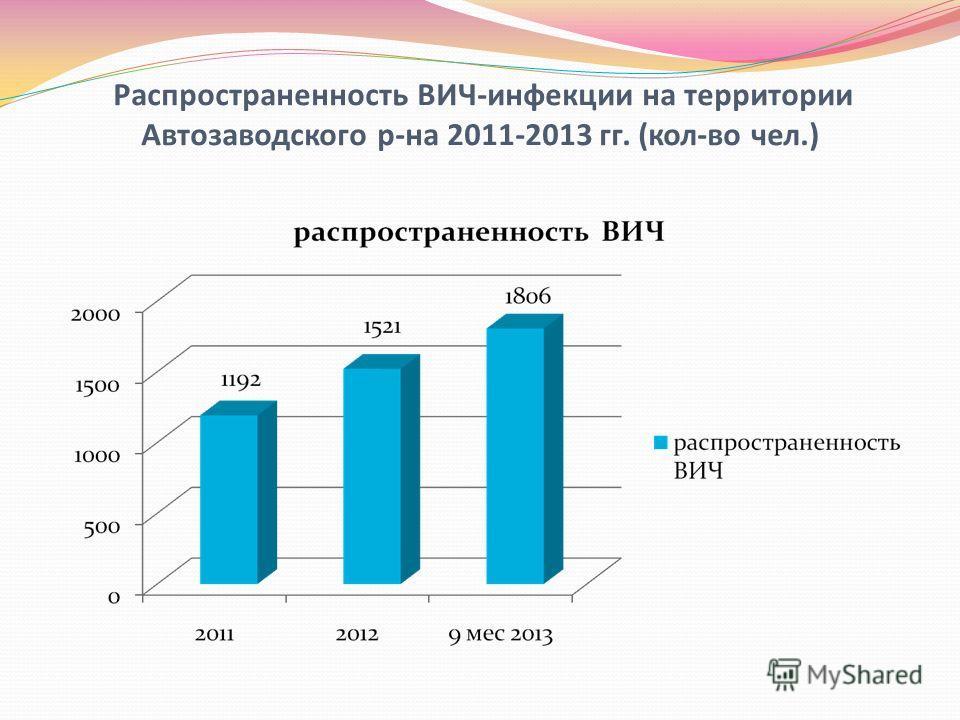 Распространенность ВИЧ-инфекции на территории Автозаводского р-на 2011-2013 гг. (кол-во чел.)