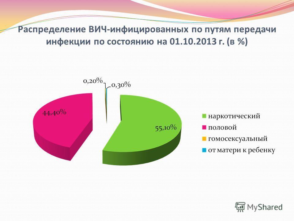 Распределение ВИЧ-инфицированных по путям передачи инфекции по состоянию на 01.10.2013 г. (в %)
