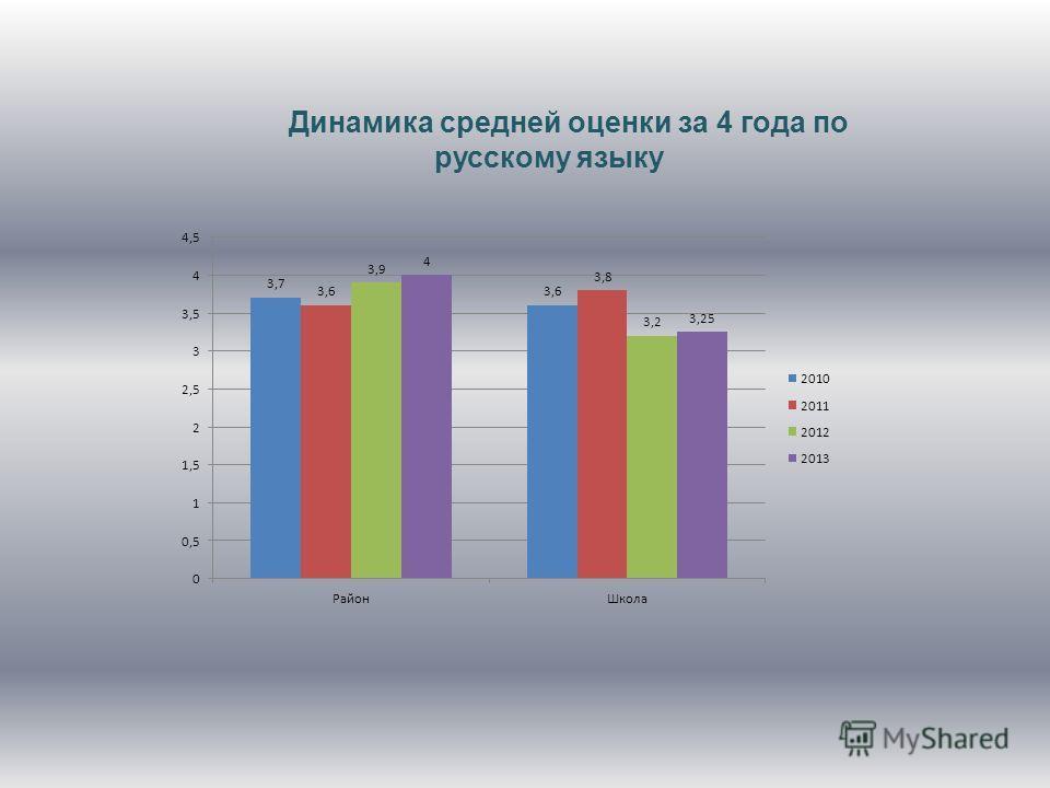 Динамика средней оценки за 4 года по русскому языку