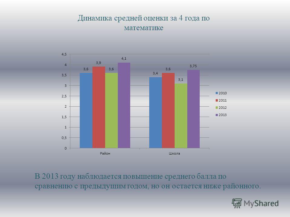 Динамика средней оценки за 4 года по математике В 2013 году наблюдается повышение среднего балла по сравнению с предыдущим годом, но он остается ниже районного.