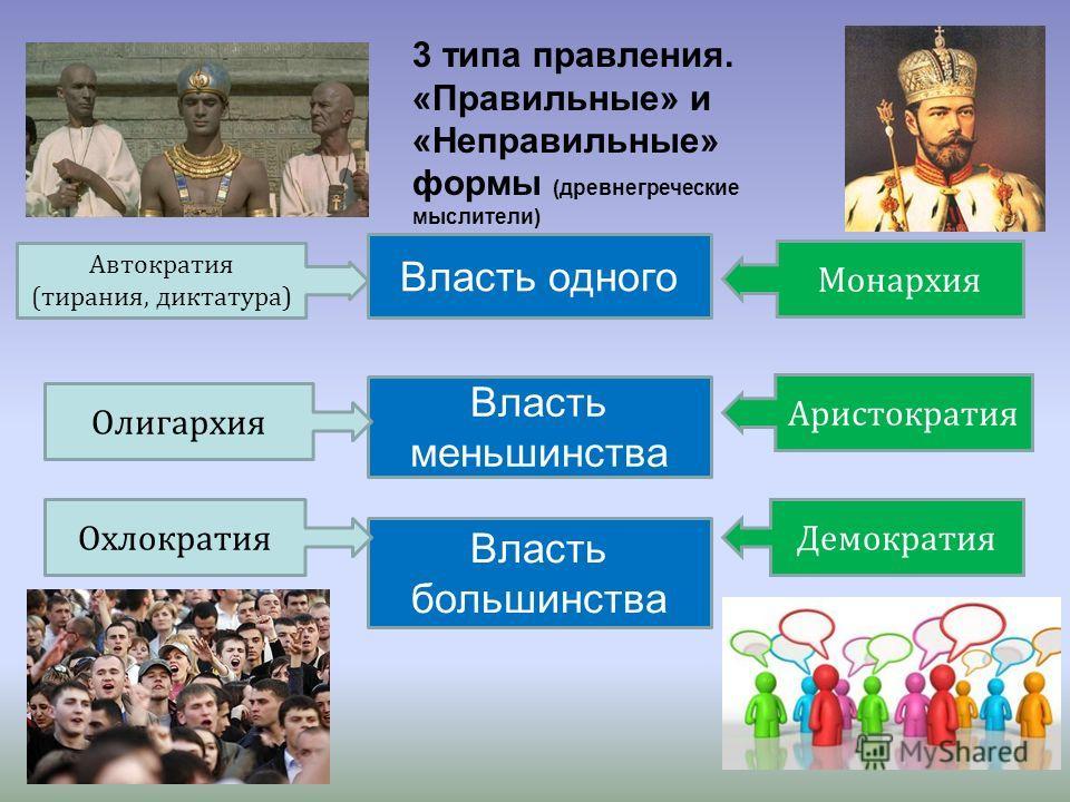 Власть одного Власть меньшинства Власть большинства Автократия (тирания, диктатура) Олигархия Охлократия Монархия Аристократия Демократия 3 типа правления. «Правильные» и «Неправильные» формы (древнегреческие мыслители)
