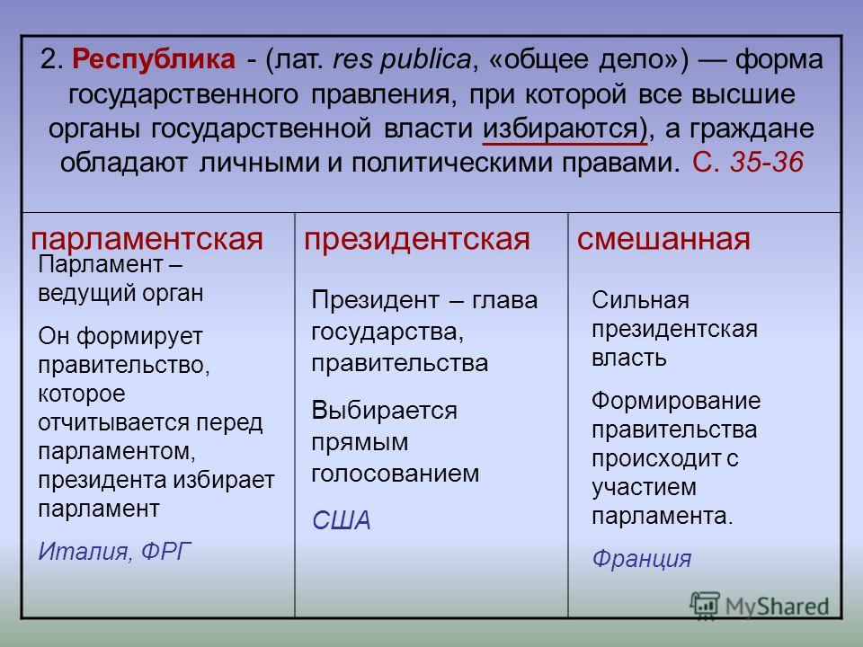 2. Республика - (лат. res publica, «общее дело») форма государственного правления, при которой все высшие органы государственной власти избираются), а граждане обладают личными и политическими правами. С. 35-36 парламентскаяпрезидентскаясмешанная Пре