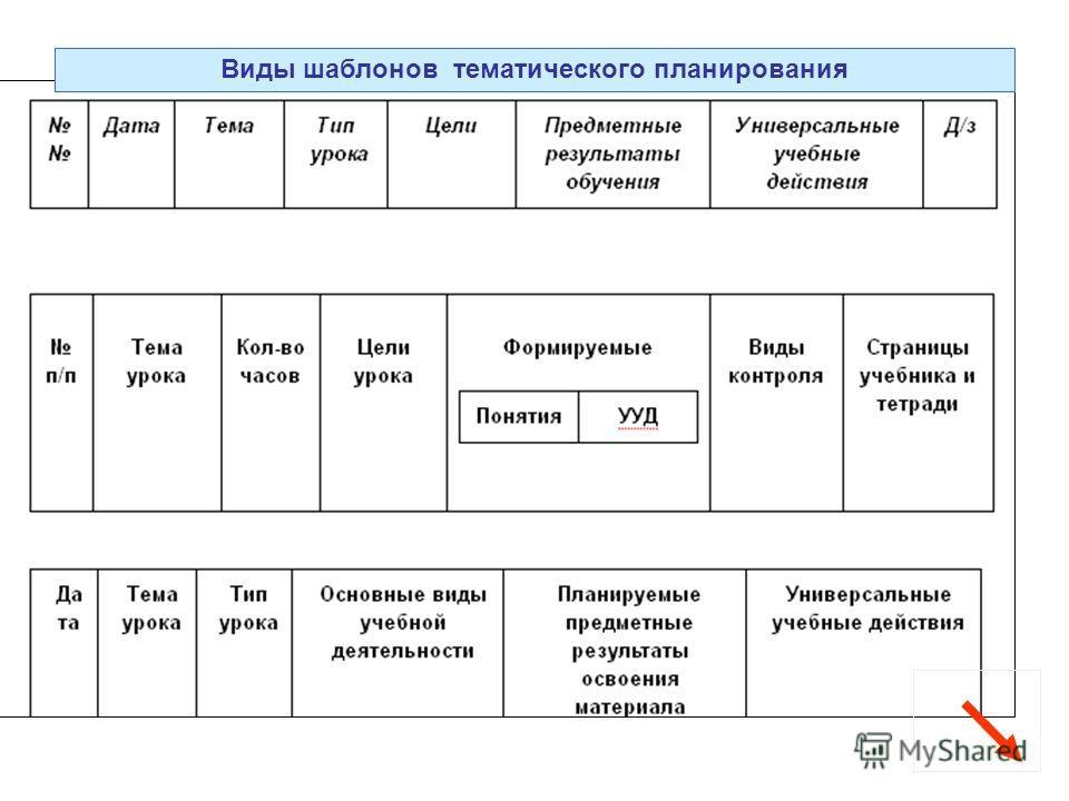 Виды шаблонов тематического планирования
