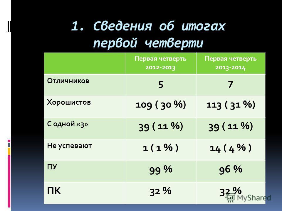 1. Сведения об итогах первой четверти Первая четверть 2012-2013 Первая четверть 2013-2014 Отличников 57 Хорошистов 109 ( 30 %)113 ( 31 %) С одной «3» 39 ( 11 %) Не успевают 1 ( 1 % )14 ( 4 % ) ПУ 99 %96 % ПК32 %