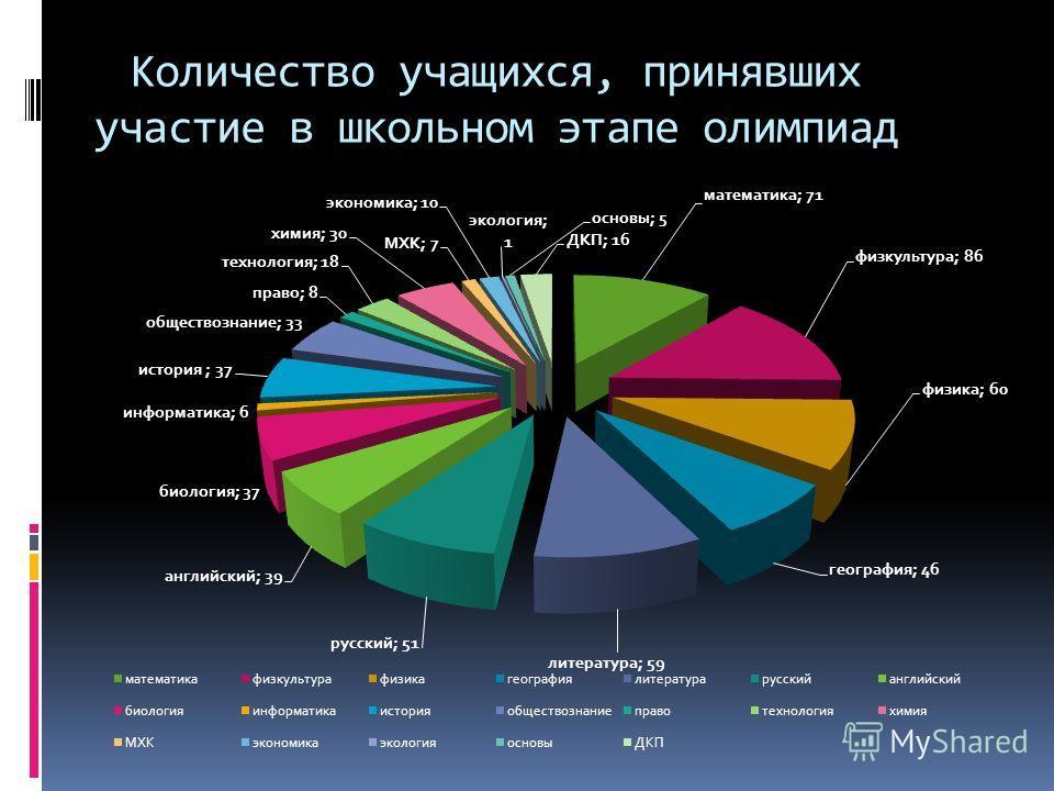 Количество учащихся, принявших участие в школьном этапе олимпиад