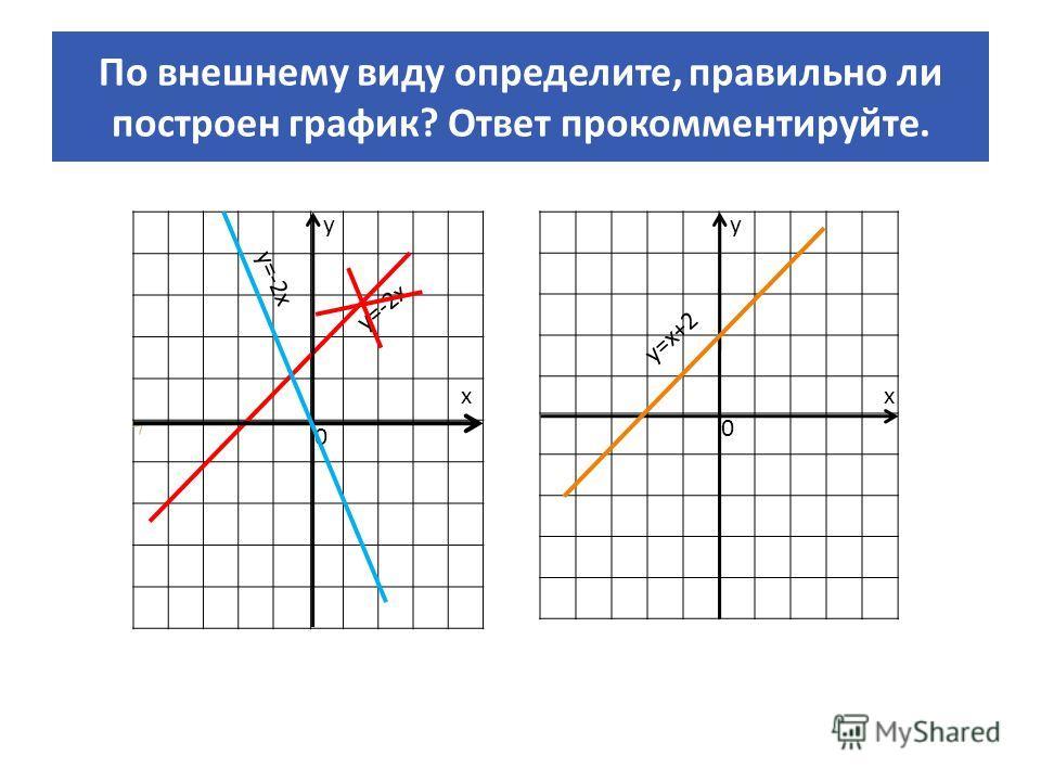 По внешнему виду определите, правильно ли построен график? Ответ прокомментируйте. у х 0 у=х+2 у=-2х х у 0