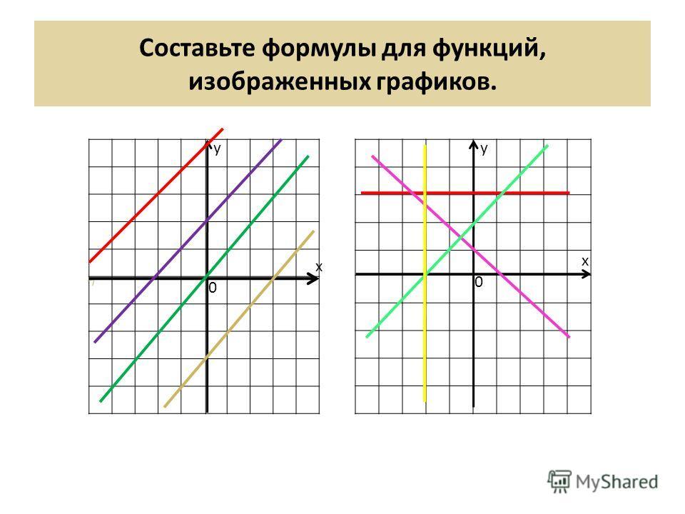Составьте формулы для функций, изображенных графиков. у х 0 у 0 х