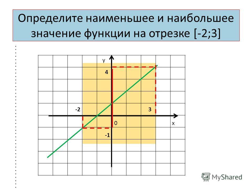 Определите наименьшее и наибольшее значение функции на отрезке [-2;3] у х0 -23 4