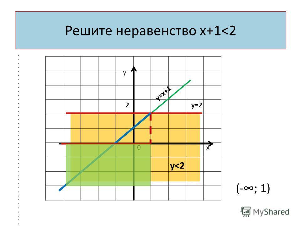 Решите неравенство х+1