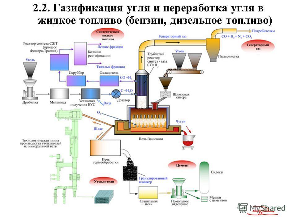 2.2. Газификация угля и переработка угля в жидкое топливо (бензин, дизельное топливо)