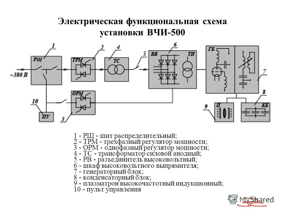 Электрическая функциональная схема установки ВЧИ-500 1 - РЩ - щит распределительный; 2 - ТРМ - трехфазный регулятор мощности; 3 - ОРМ - однофазный регулятор мощности; 4 - ТС - трансформатор силовой анодный; 5 - РВ - разъединитель высоковольтный; 6 -