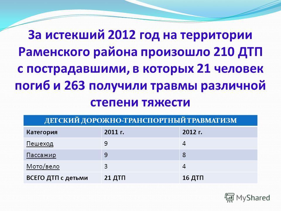 За истекший 2012 год на территории Раменского района произошло 210 ДТП с пострадавшими, в которых 21 человек погиб и 263 получили травмы различной степени тяжести ДЕТСКИЙ ДОРОЖНО-ТРАНСПОРТНЫЙ ТРАВМАТИЗМ Категория2011 г.2012 г. Пешеход94 Пассажир98 Мо