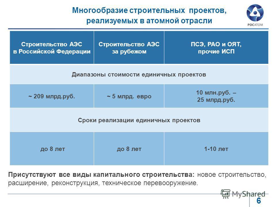 6 Строительство АЭС в Российской Федерации Строительство АЭС за рубежом ПСЭ, РАО и ОЯТ, прочие ИСП Диапазоны стоимости единичных проектов ~ 209 млрд.руб.~ 5 млрд. евро 10 млн.руб. – 25 млрд.руб. Сроки реализации единичных проектов до 8 лет 1-10 лет М