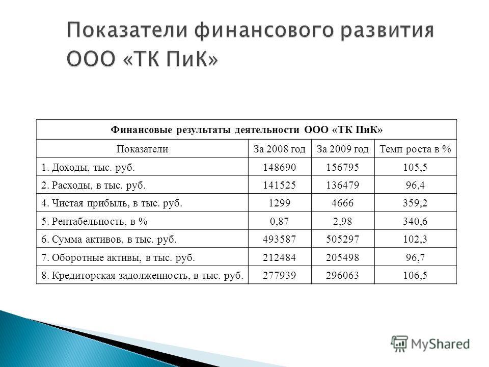 Показатели финансового развития ООО «ТК ПиК» Финансовые результаты деятельности ООО «ТК ПиК» ПоказателиЗа 2008 годЗа 2009 годТемп роста в % 1. Доходы, тыс. руб.148690156795105,5 2. Расходы, в тыс. руб.14152513647996,4 4. Чистая прибыль, в тыс. руб.12