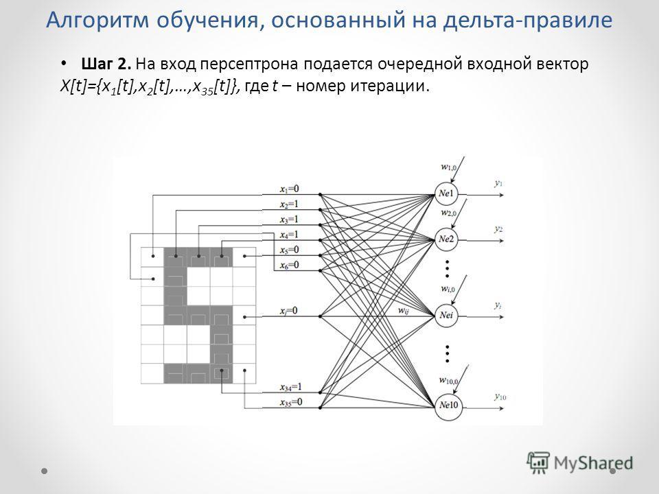 Алгоритм обучения, основанный на дельта-правиле Шаг 2. На вход персептрона подается очередной входной вектор X[t]={x 1 [t],x 2 [t],…,x 35 [t]}, где t – номер итерации.
