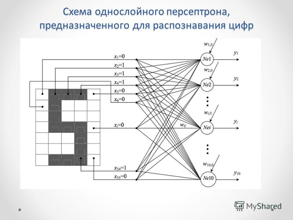 Схема однослойного персептрона, предназначенного для распознавания цифр