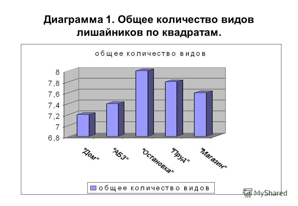 Диаграмма 1. Общее количество видов лишайников по квадратам.