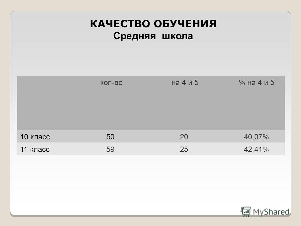 кол-во на 4 и 5% на 4 и 5 10 класс502040,07% 11 класс592542,41% КАЧЕСТВО ОБУЧЕНИЯ Средняя школа