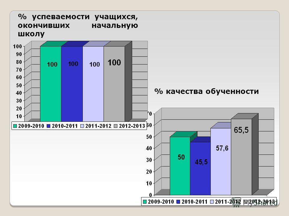 % успеваемости учащихся, окончивших начальную школу % качества обученности