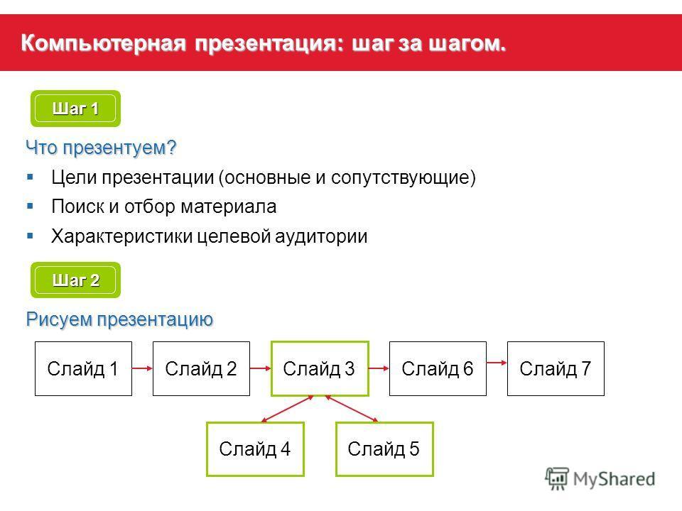 Компьютерная презентация: шаг за шагом. Шаг 1 Что презентуем? Цели презентации (основные и сопутствующие) Поиск и отбор материала Характеристики целевой аудитории Шаг 2 Рисуем презентацию Слайд 1Слайд 2 Слайд 3 Слайд 4Слайд 5 Слайд 6Слайд 7
