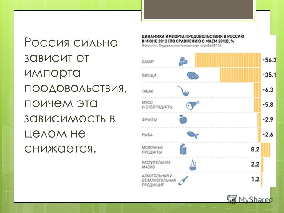 Россия сильно зависит от импорта продовольствия, причем эта зависимость в целом не снижается.