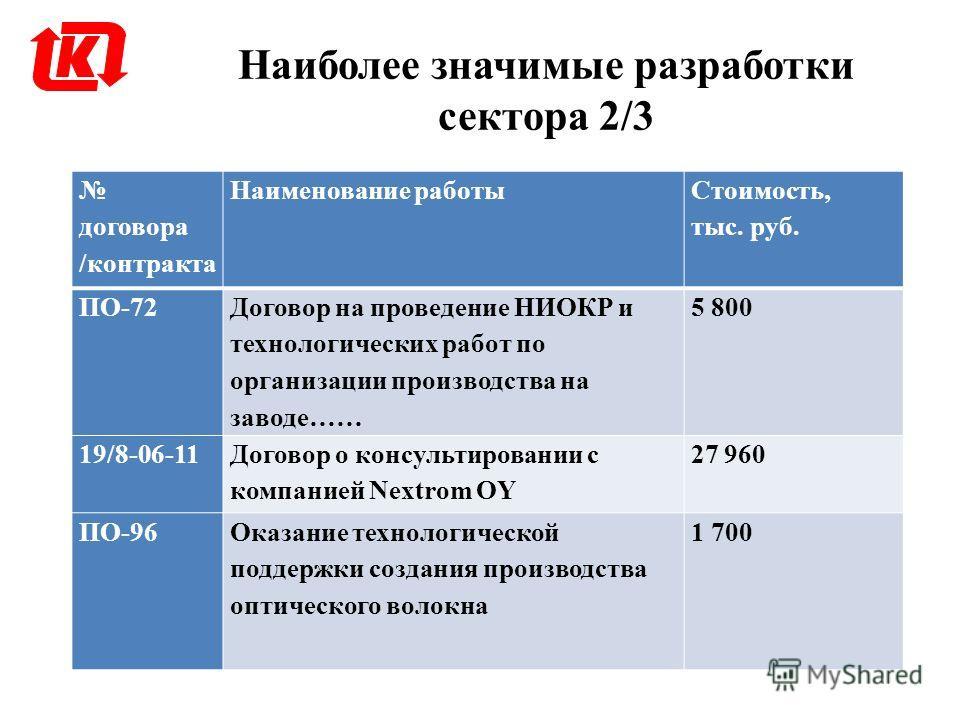 Наиболее значимые разработки сектора 2/3 договора /контракта Наименование работы Стоимость, тыс. руб. ПО-72 Договор на проведение НИОКР и технологических работ по организации производства на заводе…… 5 800 19/8-06-11 Договор о консультировании с комп