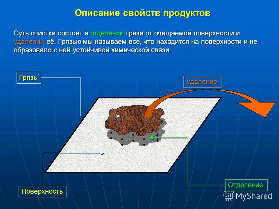 Описание свойств продуктов Суть очистки состоит в отделении грязи от очищаемой поверхности и удалении её. Грязью мы называем все, что находится на поверхности и не образовало с ней устойчивой химической связи. Грязь Поверхность Удаление Отделение