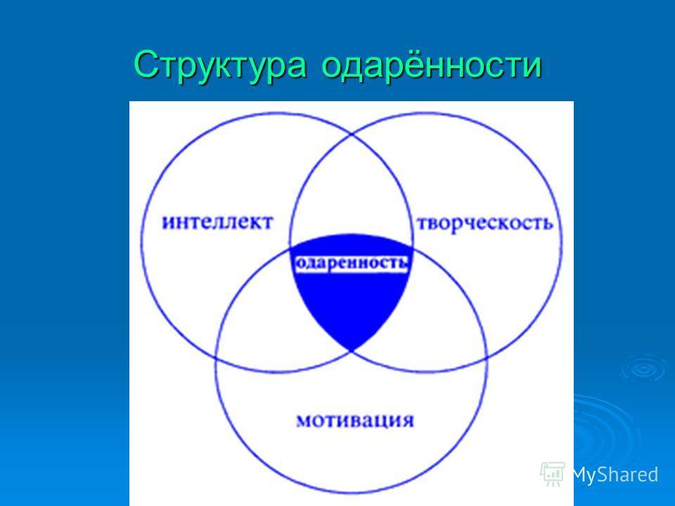 Структура одарённости