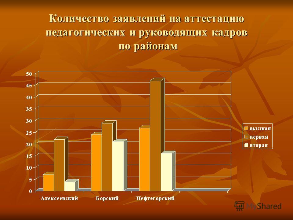 Количество заявлений на аттестацию педагогических и руководящих кадров по районам