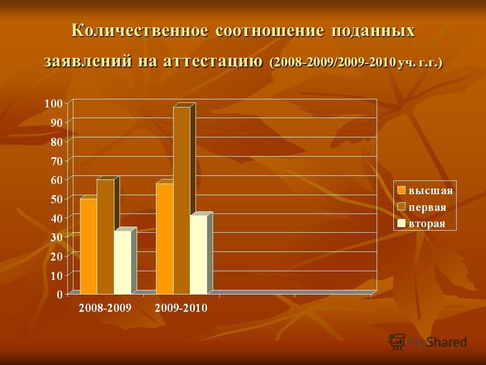 Количественное соотношение поданных заявлений на аттестацию (2008-2009/2009-2010 уч. г.г.)