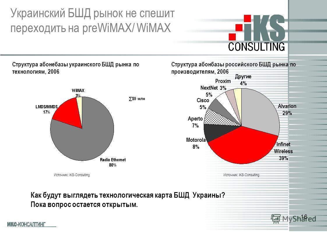 16 Источник: iKS-Consulting Структура абонебазы украинского БШД рынка по технологиям, 2006 $9 млн Структура абонбазы российского БШД рынка по производителям, 2006 Источник: iKS-Consulting Украинский БШД рынок не спешит переходить на preWiMAX/ WiMAX К