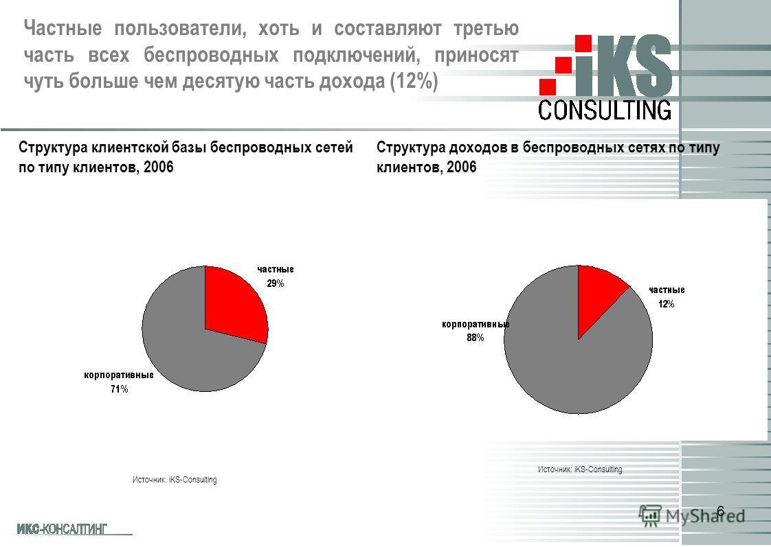 6 Структура клиентской базы беспроводных сетей по типу клиентов, 2006 Источник: iKS-Consulting Структура доходов в беспроводных сетях по типу клиентов, 2006 Источник: iKS-Consulting Частные пользователи, хоть и составляют третью часть всех беспроводн
