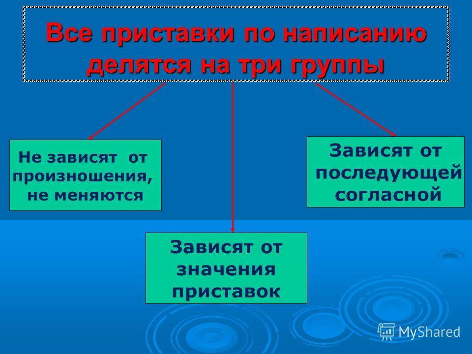 Все приставки по написанию делятся на три группы Не зависят от произношения, не меняются Зависят от значения приставок Зависят от последующей согласной
