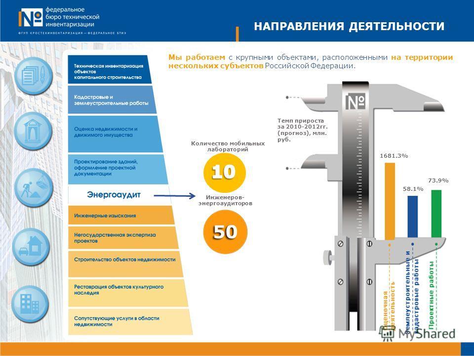 НАПРАВЛЕНИЯ ДЕЯТЕЛЬНОСТИ Инженеров- энергоаудиторов Количество мобильных лабораторий Темп прироста за 2010-2012гг. (прогноз), млн. руб. 1681.3% 58.1% 73.9% Мы работаем с крупными объектами, расположенными на территории нескольких субъектов Российской