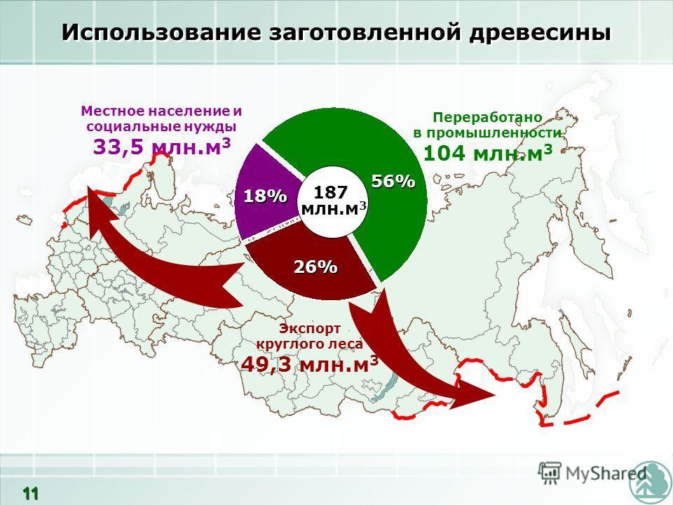 Использование заготовленной древесины Местное население и социальные нужды 33,5 млн.м 3 Переработано в промышленности 104 млн.м 3 187 млн.м 3 Экспорт круглого леса 49,3 млн.м 3 56% 26% 18% 11