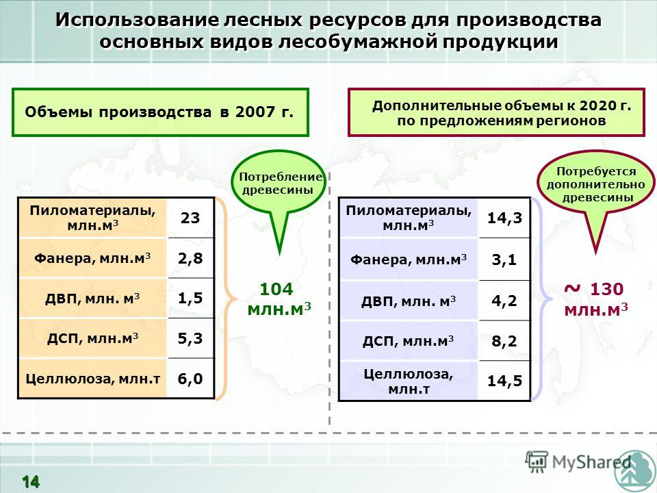 Использование лесных ресурсов для производства основных видов лесобумажной продукции Пиломатериалы, млн.м 3 23 Фанера, млн.м 3 2,8 ДВП, млн. м 3 1,5 ДСП, млн.м 3 5,3 Целлюлоза, млн.т 6,0 Объемы производства в 2007 г. Дополнительные объемы к 2020 г. п