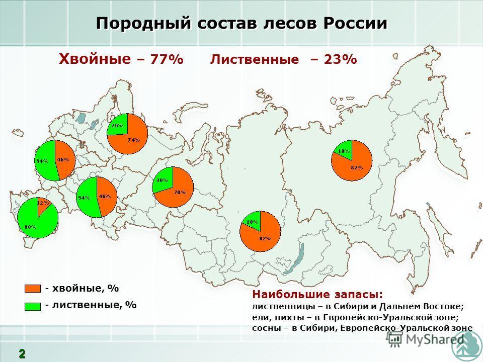 - хвойные, % - лиственные, % Породный состав лесов России Хвойные – 77% Лиственные – 23% Наибольшие запасы: лиственницы – в Сибири и Дальнем Востоке; ели, пихты – в Европейско-Уральской зоне; сосны – в Сибири, Европейско-Уральской зоне 2 2